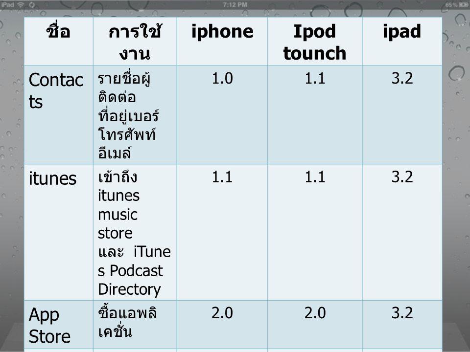 ชื่อการใช้ งาน iphoneIpod tounch ipad Contac ts รายชื่อผู้ ติดต่อ ที่อยู่เบอร์ โทรศัพท์ อีเมล์ 1.01.13.2 itunes เข้าถึง itunes music store และ iTune s