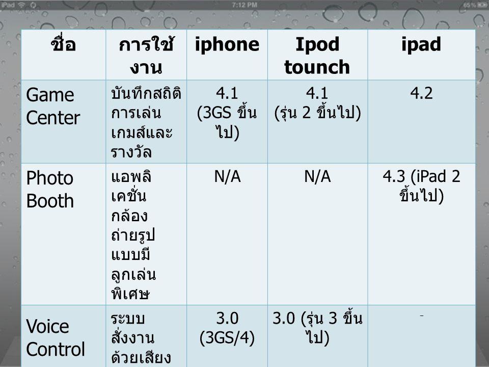 ชื่อการใช้ งาน iphoneIpod tounch ipad Game Center บันทึกสถิติ การเล่น เกมส์และ รางวัล 4.1 (3GS ขึ้น ไป ) 4.1 ( รุ่น 2 ขึ้นไป ) 4.2 Photo Booth แอพลิ เ