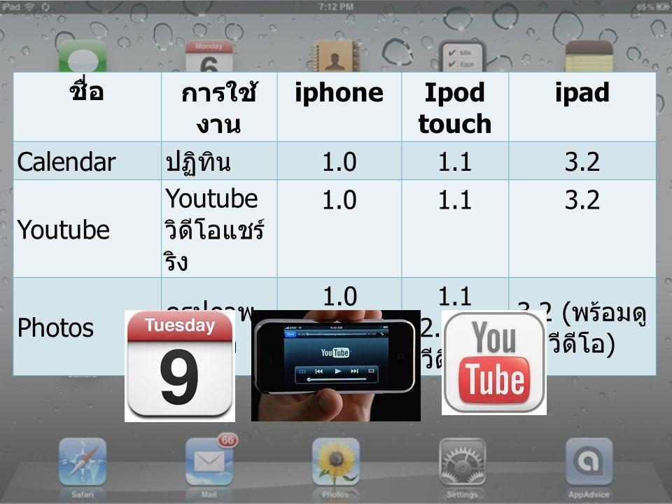 ชื่อการใช้งาน iphoneIpod touch ipad Camer a กล้องถ่ายรูป, กล้องวีดีโอ 1.0 ( ถ่ายรูปภาพ และวีดีโอ ) 3.0 (3GS ขึ้นไป โฟกัสอัตโนมัติ ) 4.0 (4 ขึ้นไป ถ่ายวีดีโอ 720p) 4.1 (4 ขึ้นไป HDR) 5.0 ( แก้ไข รูปภาพ ) 4.1 ( รุ่น 4 ขึ้นไป HDR) 5.0 ( แก้ไข รูปภาพ ) 4.3 (iPad 2 ขึ้นไป ) 5.0 ( แก้ไข รูปภาพ ) Faceti me การสนทนา แบบเห็นหน้า 4.0 ( รุ่น 4 ขึ้นไป ) 4.1 ( รุ่น 4 เท่านั้น ) 4.3 (iPad 2 อย่างต่ำ )