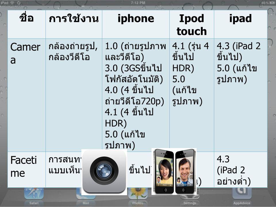 ชื่อการใช้งาน iphoneIpod touch ipad Camer a กล้องถ่ายรูป, กล้องวีดีโอ 1.0 ( ถ่ายรูปภาพ และวีดีโอ ) 3.0 (3GS ขึ้นไป โฟกัสอัตโนมัติ ) 4.0 (4 ขึ้นไป ถ่าย