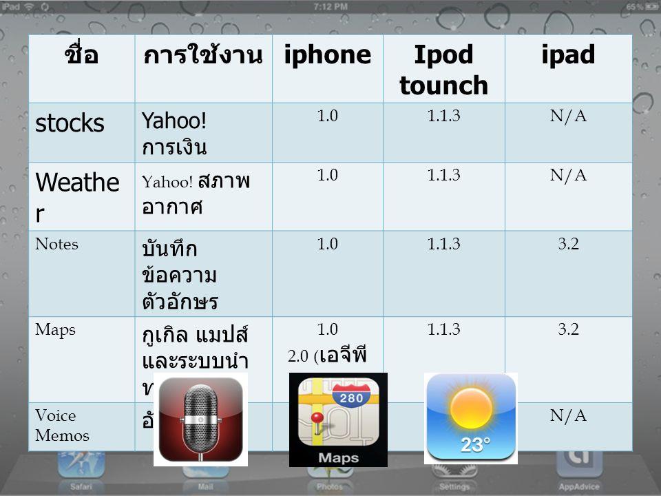 ชื่อการใช้งาน iphoneIpod touch ipad Newsstand ร้าน หนังสือพิมพ์ และนิตยสาร ออนไลน์ 5.0 Reminders รายการที่ต้อง ทำ 5.0 Calculator เครื่องคิดเลข คำนวณค่า 1.0 2.0 ( ค่า วิทยาศาสตร์ ) 1.1 2.0 ( ค่า วิทยาศาสตร์ ) N/A Clock เขตเวลา เตือน จับเวลา 1.01.1N/A Settings ตั้งค่าระบบ ต่างๆ 1.01.13.2