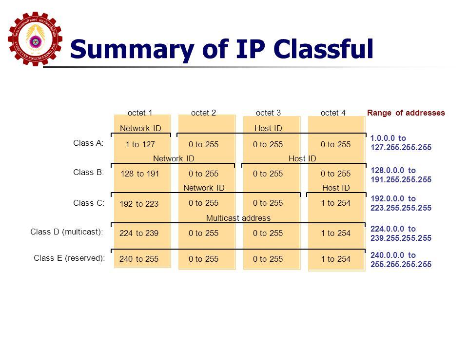 Summary of IP Classful octet 1octet 2octet 3 Class A: 1 to 127 0 to 255 1 to 254 Class B: 128 to 191 Class C: 192 to 223 224 to 239 Class D (multicast): Network ID Host ID Multicast address 0 to 255 1 to 254 0 to 255 1 to 254240 to 255 Class E (reserved): 1.0.0.0 to 127.255.255.255 128.0.0.0 to 191.255.255.255 192.0.0.0 to 223.255.255.255 224.0.0.0 to 239.255.255.255 240.0.0.0 to 255.255.255.255 Range of addresses octet 4