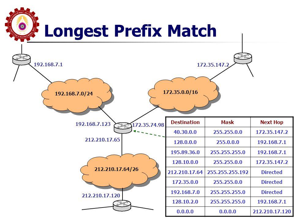 Longest Prefix Match 192.168.7.0/24 172.35.0.0/16 212.210.17.64/26 192.168.7.1 192.168.7.123 172.35.74.98 172.35.147.2 212.210.17.65 212.210.17.120 DestinationMaskNext Hop 40.30.0.0255.255.0.0172.35.147.2 128.0.0.0255.0.0.0192.168.7.1 195.89.36.0255.255.255.0192.168.7.1 128.10.0.0255.255.0.0172.35.147.2 212.210.17.64255.255.255.192Directed 172.35.0.0255.255.0.0Directed 192.168.7.0255.255.255.0Directed 128.10.2.0255.255.255.0192.168.7.1 0.0.0.0 212.210.17.120