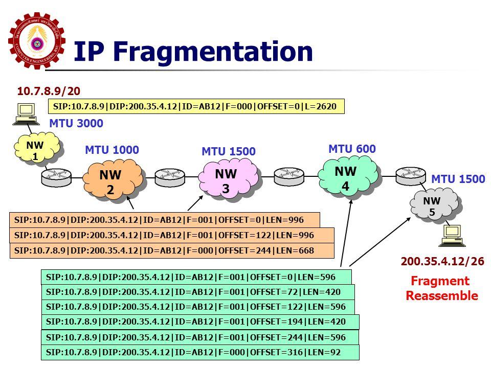 IP Fragmentation 10.7.8.9/20 200.35.4.12/26 NW 2 NW 3 NW 4 NW 1 NW 5 MTU 3000 MTU 1000 MTU 1500 MTU 600 MTU 1500 SIP:10.7.8.9|DIP:200.35.4.12|ID=AB12|F=000|OFFSET=0|L=2620 SIP:10.7.8.9|DIP:200.35.4.12|ID=AB12|F=001|OFFSET=0|LEN=996 SIP:10.7.8.9|DIP:200.35.4.12|ID=AB12|F=001|OFFSET=122|LEN=996 SIP:10.7.8.9|DIP:200.35.4.12|ID=AB12|F=000|OFFSET=244|LEN=668 SIP:10.7.8.9|DIP:200.35.4.12|ID=AB12|F=001|OFFSET=0|LEN=596 SIP:10.7.8.9|DIP:200.35.4.12|ID=AB12|F=001|OFFSET=72|LEN=420 SIP:10.7.8.9|DIP:200.35.4.12|ID=AB12|F=001|OFFSET=122|LEN=596 SIP:10.7.8.9|DIP:200.35.4.12|ID=AB12|F=001|OFFSET=194|LEN=420 SIP:10.7.8.9|DIP:200.35.4.12|ID=AB12|F=001|OFFSET=244|LEN=596 SIP:10.7.8.9|DIP:200.35.4.12|ID=AB12|F=000|OFFSET=316|LEN=92 Fragment Reassemble