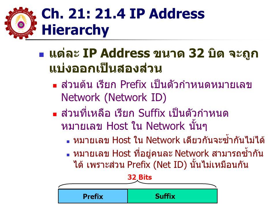 Ch. 21: 21.4 IP Address Hierarchy Host # 1 Network # 1 Network # 2 Network # 3 Net ID Host ID 1 6