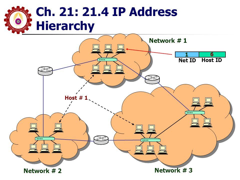 Ch22: 22.5 IP Datagram Header Format (IPv4) SERVICE TYPE.