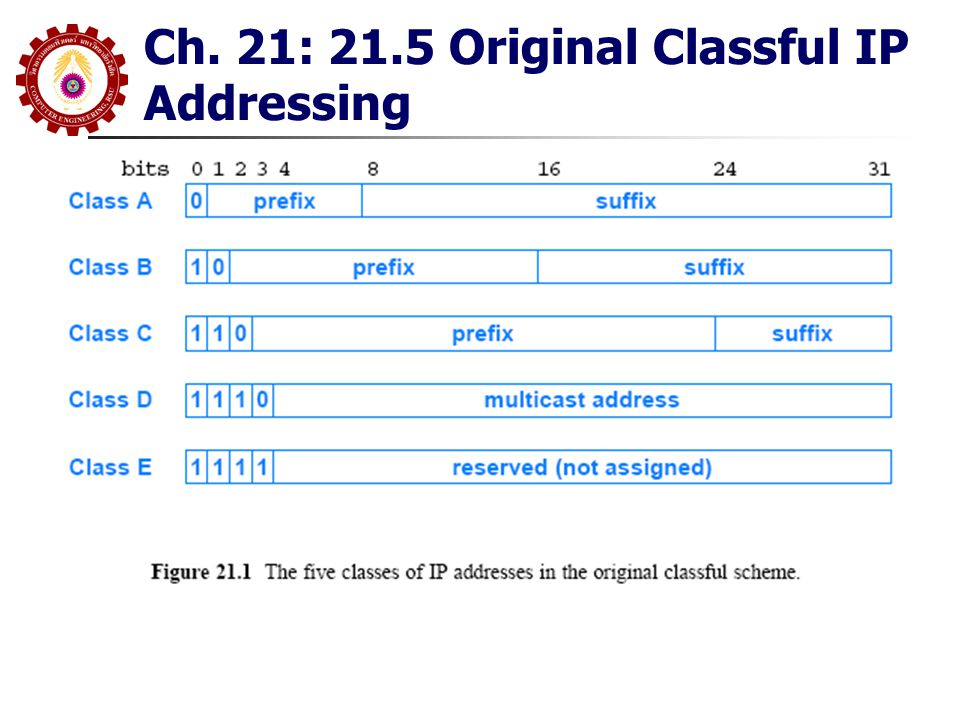 Ch22: 22.5 IP Datagram Header Format (IPv4) FRAGMENT OFFSET.