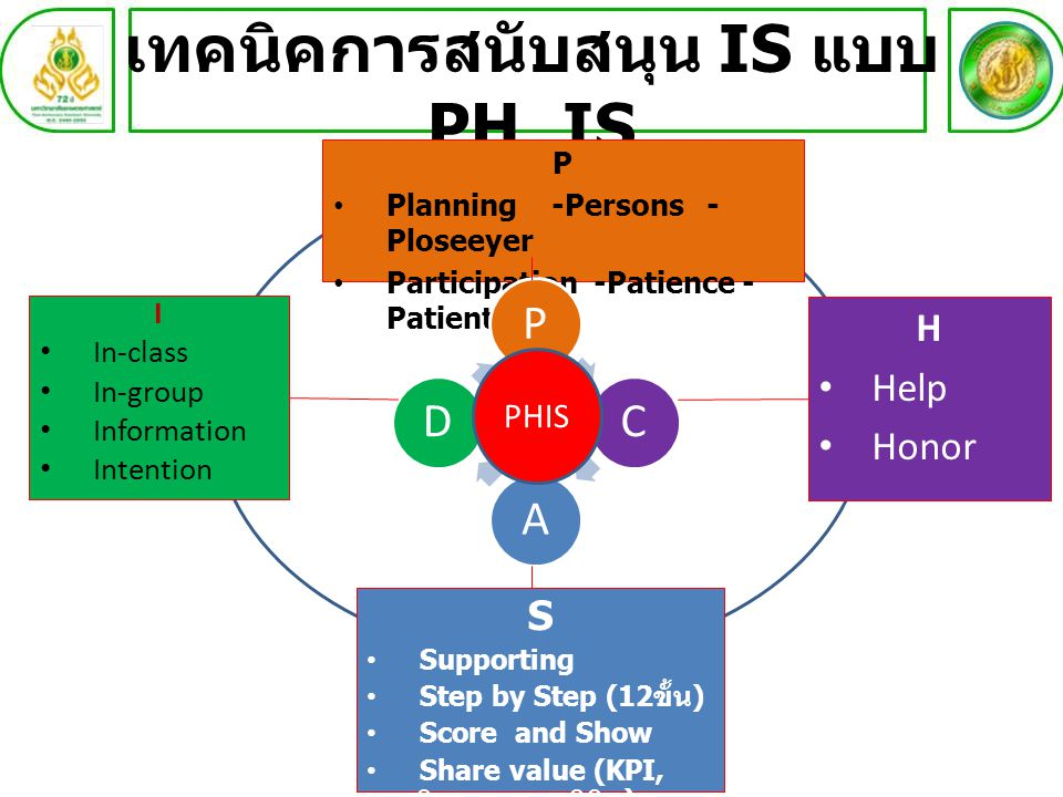 เทคนิคการสนับสนุน IS แบบ PH_IS I In-class In-group Information Intention P Planning -Persons - Ploseeyer Participation -Patience - Patient H Help Hono
