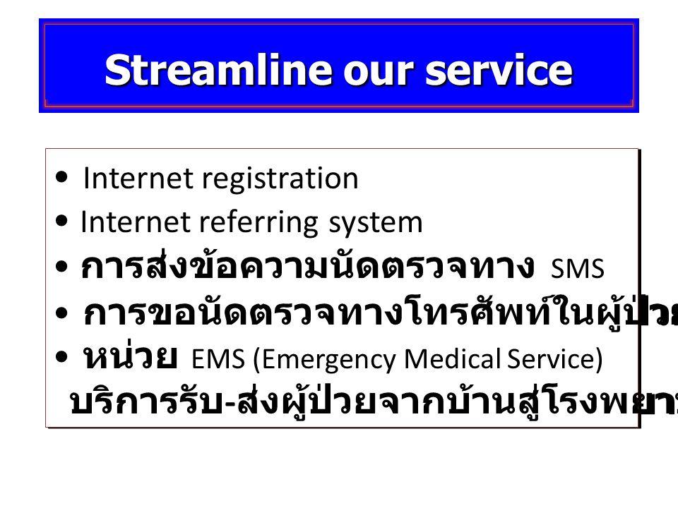 Streamline our service Internet registration Internet referring system การส่งข้อความนัดตรวจทาง SMS การขอนัดตรวจทางโทรศัพท์ในผู้ป่วยประกันสังคม หน่วย EMS (Emergency Medical Service) บริการรับ - ส่งผู้ป่วยจากบ้านสู่โรงพยาบาล Internet registration Internet referring system การส่งข้อความนัดตรวจทาง SMS การขอนัดตรวจทางโทรศัพท์ในผู้ป่วยประกันสังคม หน่วย EMS (Emergency Medical Service) บริการรับ - ส่งผู้ป่วยจากบ้านสู่โรงพยาบาล