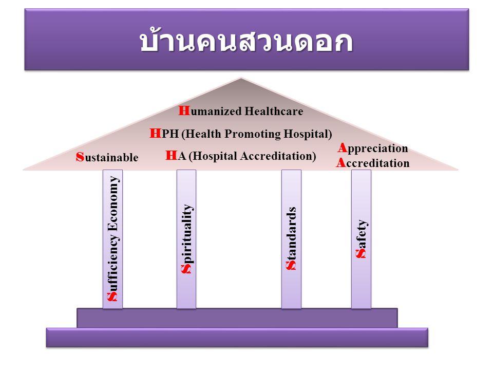 บ้านคนสวนดอกบ้านคนสวนดอก H umanized Healthcare H PH (Health Promoting Hospital) H A (Hospital Accreditation) A ppreciation A ccreditation S ustainable S ufficiency Economy S pirituality S tandards S afety