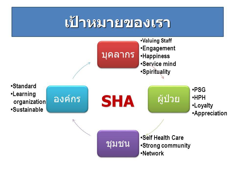 บุคลากรผู้ป่วยชุมชนองค์กร เป้าหมายของเรา Valuing Staff Engagement Happiness Service mind Spirituality Standard Learning organization Sustainable Self Health Care Strong community Network SHA PSG HPH Loyalty Appreciation