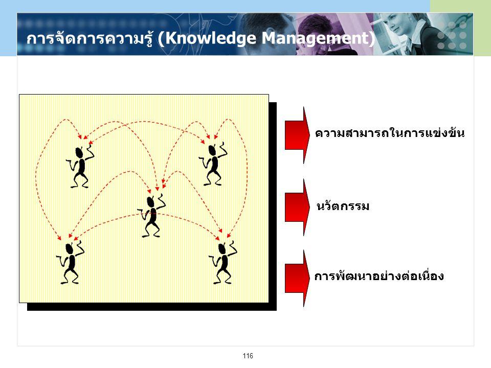 116 การจัดการความรู้ (Knowledge Management) ความสามารถในการแข่งขัน นวัตกรรม การพัฒนาอย่างต่อเนื่อง