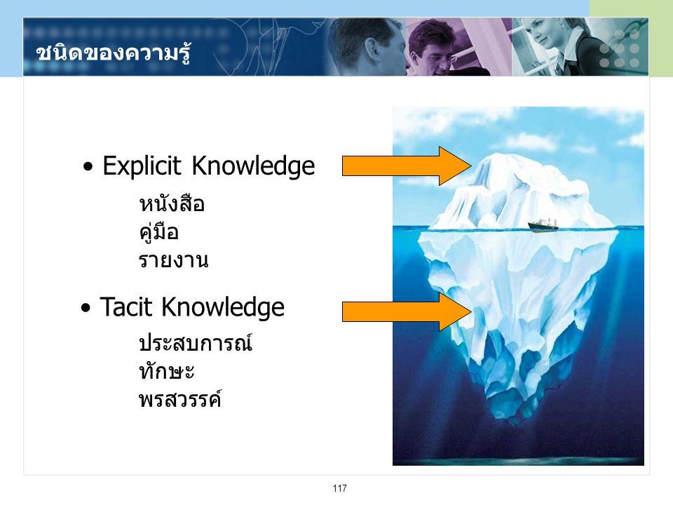 117 ชนิดของความรู้ Tacit Knowledge Explicit Knowledge หนังสือ คู่มือ รายงาน ประสบการณ์ ทักษะ พรสวรรค์