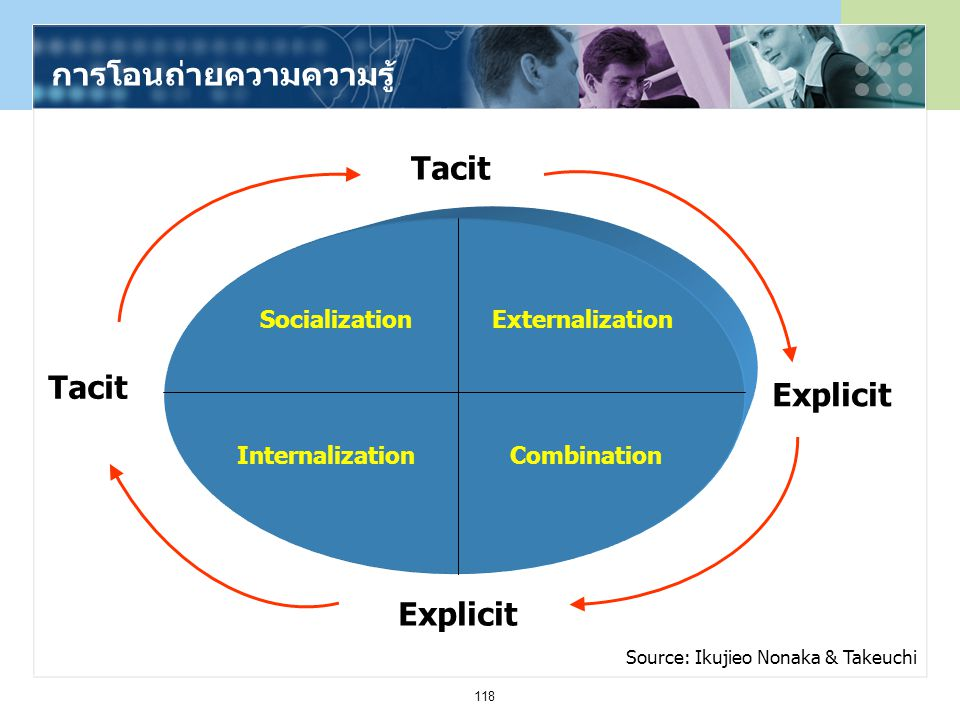 118 การโอนถ่ายความความรู้ Socialization InternalizationCombination Externalization Tacit Explicit Source: Ikujieo Nonaka & Takeuchi