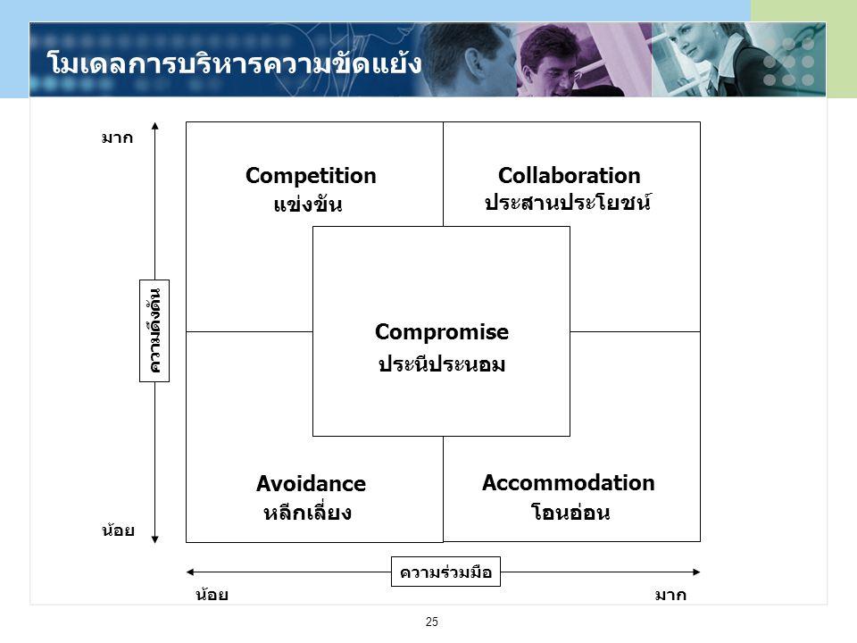 25 Compromise Avoidance Accommodation CompetitionCollaboration โมเดลการบริหารความขัดแย้ง แข่งขัน หลีกเลี่ยง ประสานประโยชน์ โอนอ่อน ประนีประนอม มาก น้อ