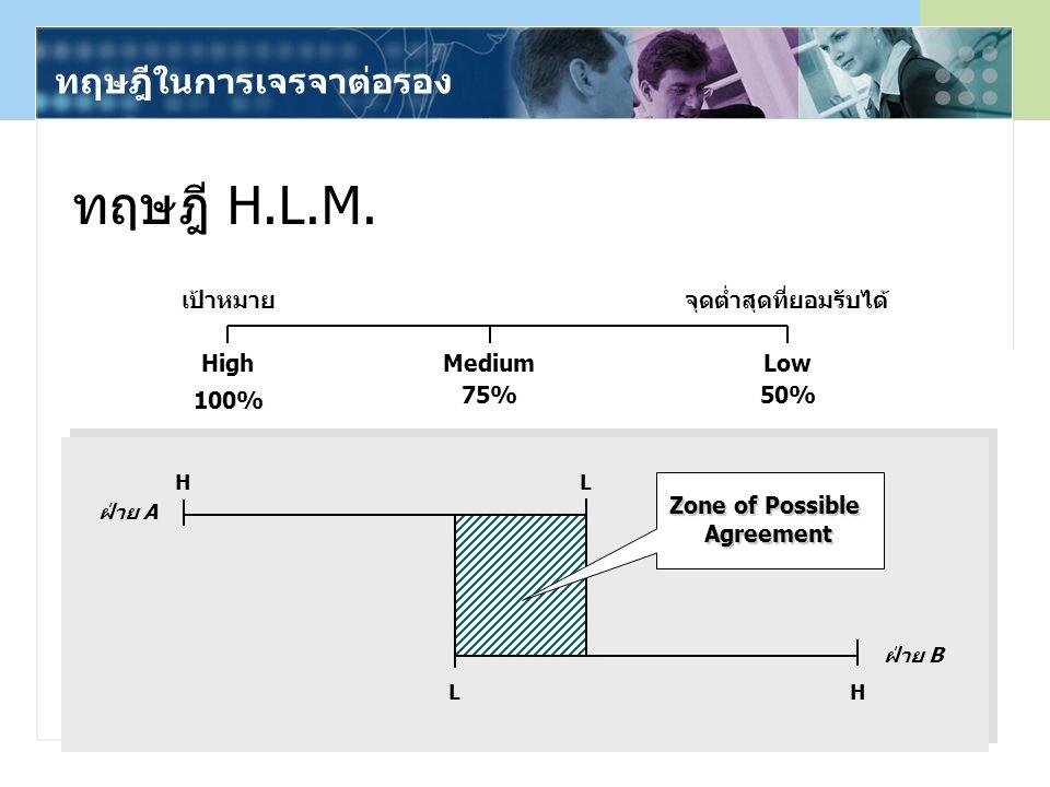 62 ทฤษฎี H.L.M. เป้าหมายจุดต่ำสุดที่ยอมรับได้ High MediumLow 100% 75%50% ฝ่าย A ฝ่าย B HL LH Zone of Possible Agreement ทฤษฎีในการเจรจาต่อรอง
