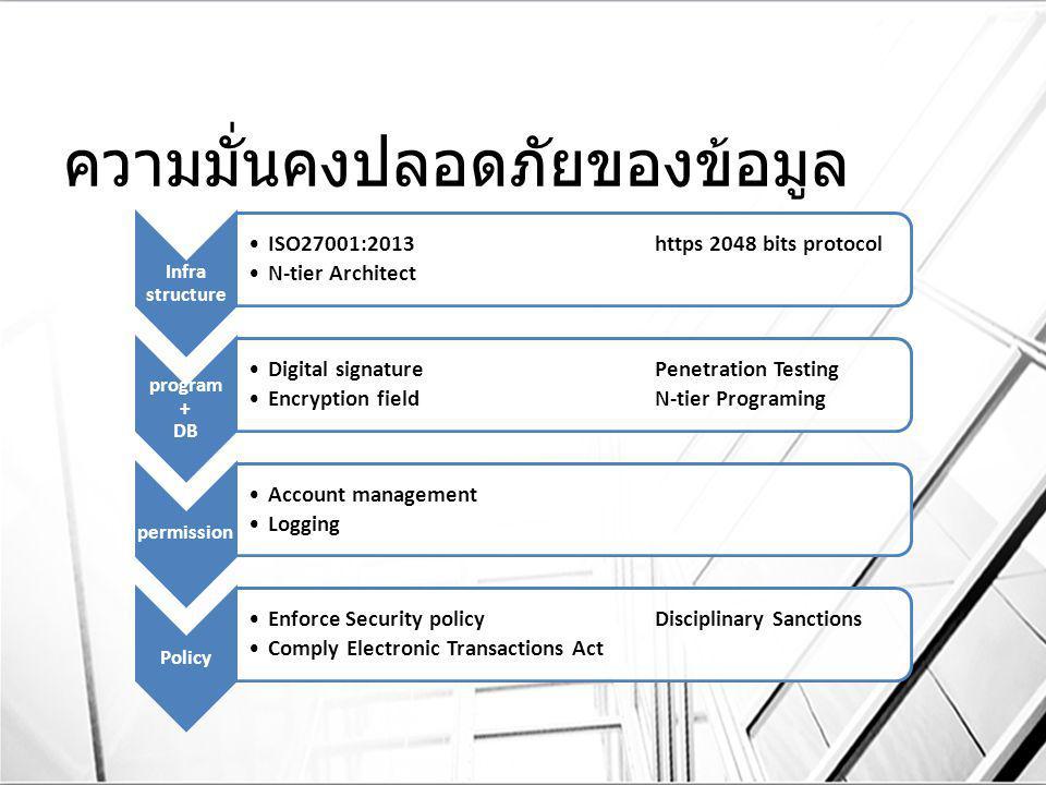 ความมั่นคงปลอดภัยของข้อมูล Infra structure ISO27001:2013 https 2048 bits protocol N-tier Architect program + DB Digital signature Penetration Testing