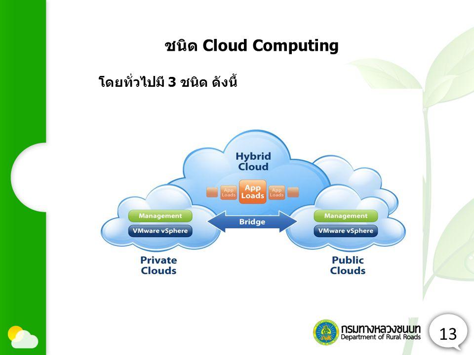 13 โดยทั่วไปมี 3 ชนิด ดังนี้ ชนิด Cloud Computing