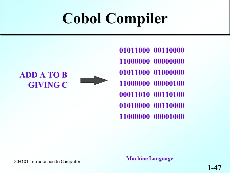 1-47 204101 Introduction to Computer Cobol Compiler ADD A TO B GIVING C 01011000 00110000 11000000 00000000 01011000 01000000 11000000 00000100 00011010 00110100 01010000 00110000 11000000 00001000 Machine Language