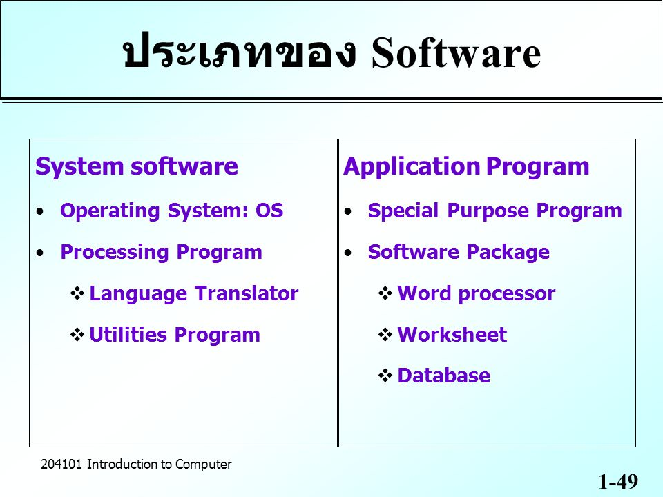 1-49 204101 Introduction to Computer ประเภทของ Software System software Operating System: OS Processing Program  Language Translator  Utilities Prog