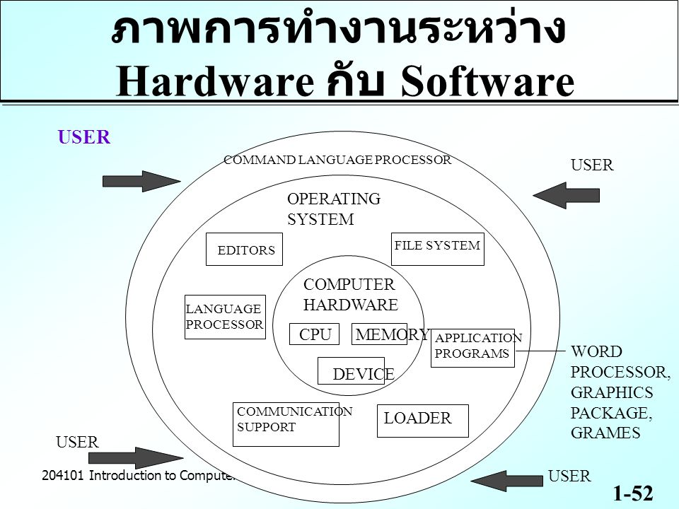 1-52 204101 Introduction to Computer ภาพการทำงานระหว่าง Hardware กับ Software USER COMMAND LANGUAGE PROCESSOR OPERATING SYSTEM COMPUTER HARDWARE CPUME