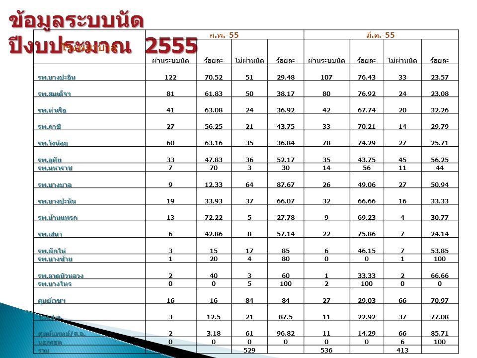 ข้อมูลระบบนัด ปีงบประมาณ 2555 โรงพยาบาล ก.พ.-55 มี.
