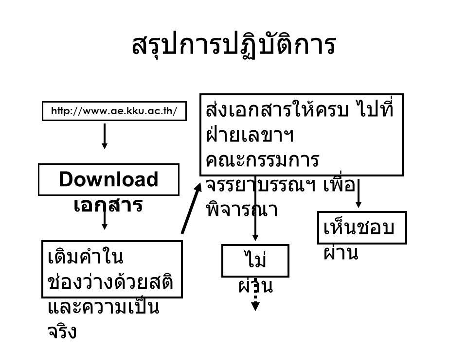 สรุปการปฏิบัติการ http://www.ae.kku.ac.th/ Download เอกสาร เติมคำใน ช่องว่างด้วยสติ และความเป็น จริง ส่งเอกสารให้ครบ ไปที่ ฝ่ายเลขาฯ คณะกรรมการ จรรยาบรรณฯ เพื่อ พิจารณา เห็นชอบ ผ่าน ไม่ ผ่าน