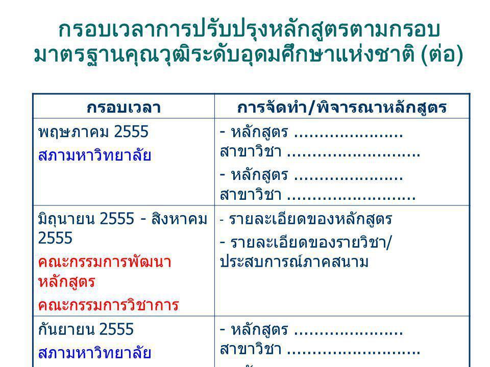 กรอบเวลาการปรับปรุงหลักสูตรตามกรอบ มาตรฐานคุณวุฒิระดับอุดมศึกษาแห่งชาติ (ต่อ) กรอบเวลาการจัดทำ / พิจารณาหลักสูตร พฤษภาคม 2555 สภามหาวิทยาลัย - หลักสูต