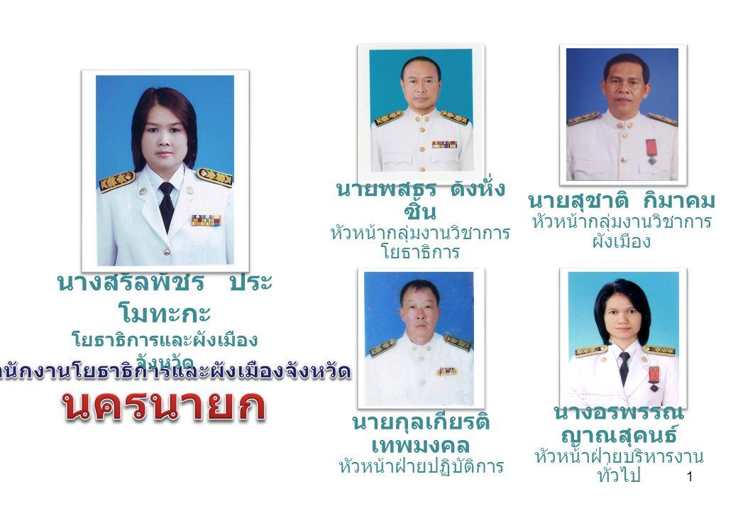 2 อัตราบรรจุ ข้าราชการ 12121212 พนักงานราชการ 66 ลูกจ้างประจำ 66 รวม 24242424 อัตราว่าง มาช่วย ราชการ - ถูกยืมตัว 1 อัตรา ( นางสาวเกษร สุดสงวน ) ลาเรียน - ฝ่ายบริหารงานทั่วไป ข้าราชการ 33 พนักงานราชการ -- ลูกจ้างประจำ 44 กลุ่มงานวิชาการโยธาธิ การ ข้าราชการ 22 พนักงานราชการ 11 ลูกจ้างประจำ -- กลุ่มงานวิชาการผังเมือง ข้าราชการ 33 พนักงานราชการ 33 ลูกจ้างประจำ 22 ฝ่ายปฏิบัติการ ข้าราชการ 33 พนักงานราชการ 22 ลูกจ้างประจำ -- โยธาธิการและผังเมืองจังหวัด (1/1)