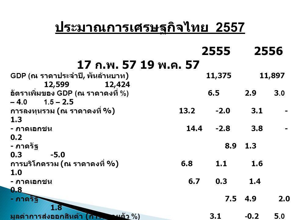 ประมาณการเศรษฐกิจไทย 2557 2555 2556 17 ก. พ. 57 19 พ. ค. 57 GDP ( ณ ราคาประจำปี, พันล้านบาท ) 11,375 11,897 12,599 12,424 อัตราเพิ่มของ GDP ( ณ ราคาคง