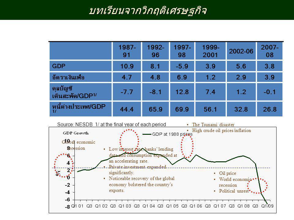 บทเรียนจากวิกฤติเศรษฐกิจ 1987- 91 1992- 96 1997- 98 1999- 2001 2002-06 2007- 08 GDP 10.98.1-5.93.95.63.8 อัตราเงินเฟ้อ4.74.86.91.22.93.9 ดุลบัญชี เดิน