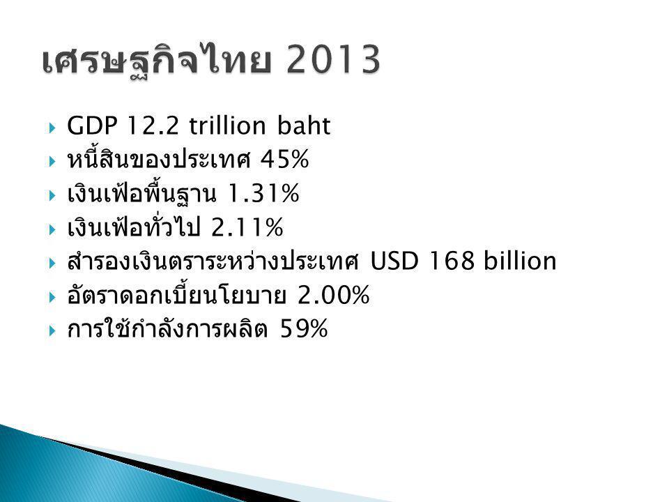 GDP 12.2 trillion baht  หนี้สินของประเทศ 45%  เงินเฟ้อพื้นฐาน 1.31%  เงินเฟ้อทั่วไป 2.11%  สำรองเงินตราระหว่างประเทศ USD 168 billion  อัตราดอกเ