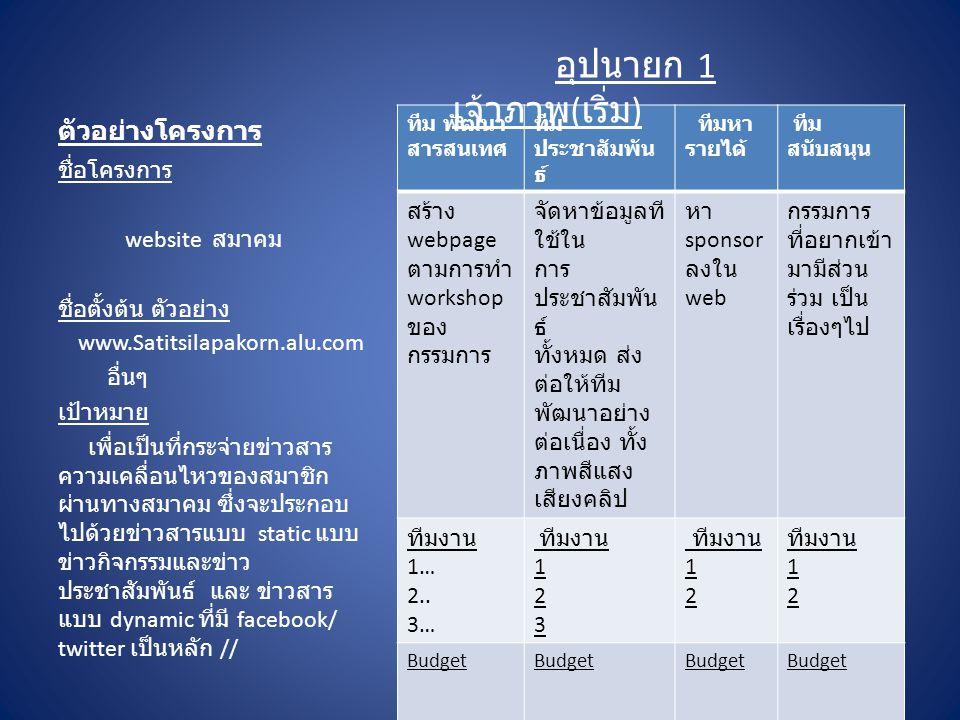 ตัวอย่างโครงการ ชื่อโครงการ website สมาคม ชื่อตั้งต้น ตัวอย่าง www.Satitsilapakorn.alu.com อื่นๆ เป้าหมาย เพื่อเป็นที่กระจ่ายข่าวสาร ความเคลื่อนไหวของ