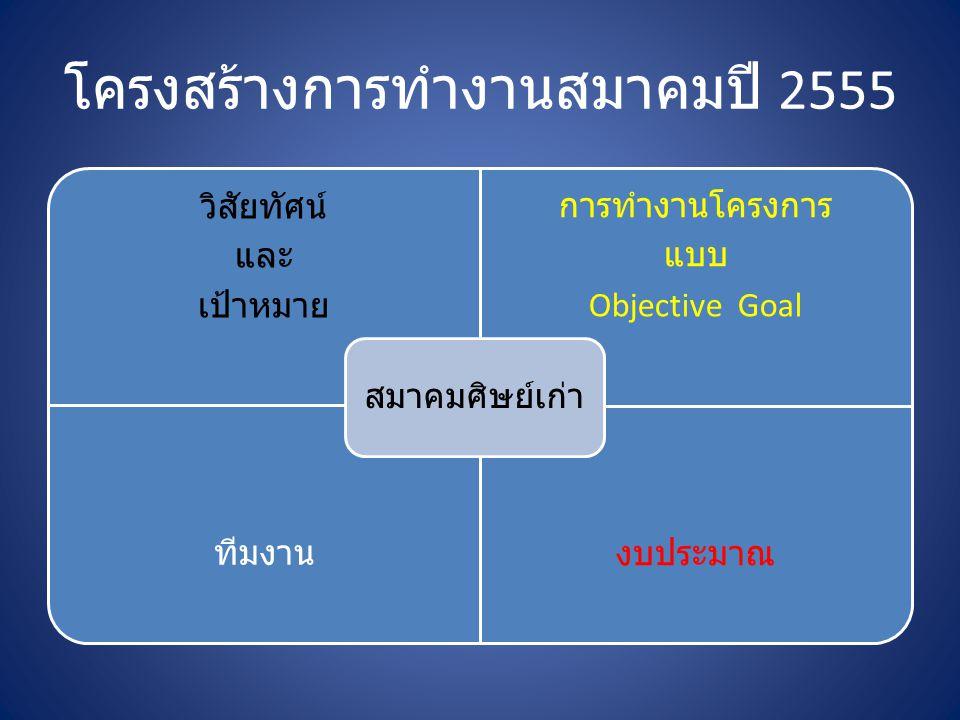 โครงสร้างการทำงานสมาคมปี 2555 วิสัยทัศน์ และ เป้าหมาย การทำงานโครงการ แบบ Objective Goal ทีมงานงบประมาณ สมาคมศิษย์เก่า