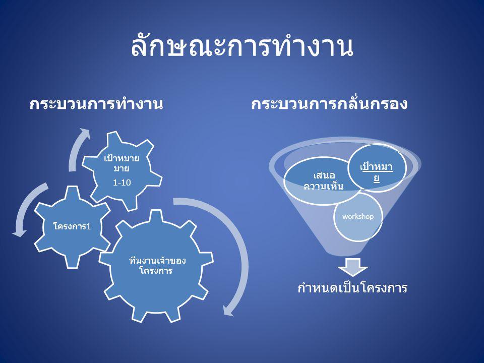 เป้าหมายหลัก 5-6 จัดทำ ทำเนียบรุ่น ศิษย์เก่าดีเด่น และ รายงานประจำปี สร้างโอกาสให้บุตรหลานของสมาชิก 3-4 เป้าสมาชิก 1000 ราย มูลนิธิ ครูอาวุโส 1-2 ที่ตั้งและป้าย สมาคม ทั้งในโลก ไซเบอร์ และ ความจริง ภายในปี 2512 สร้าง website