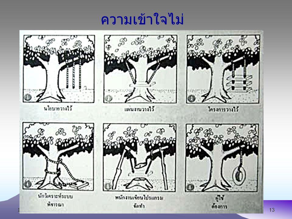 13 October 2007E-mail:wichai@buu.ac.th13 ความเข้าใจไม่ ตรงกัน