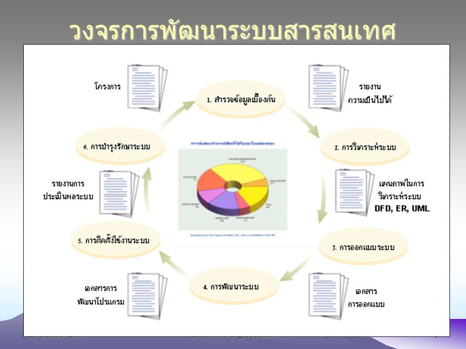13 October 2007E-mail:wichai@buu.ac.th5 วงจรการพัฒนาระบบสารสนเทศ