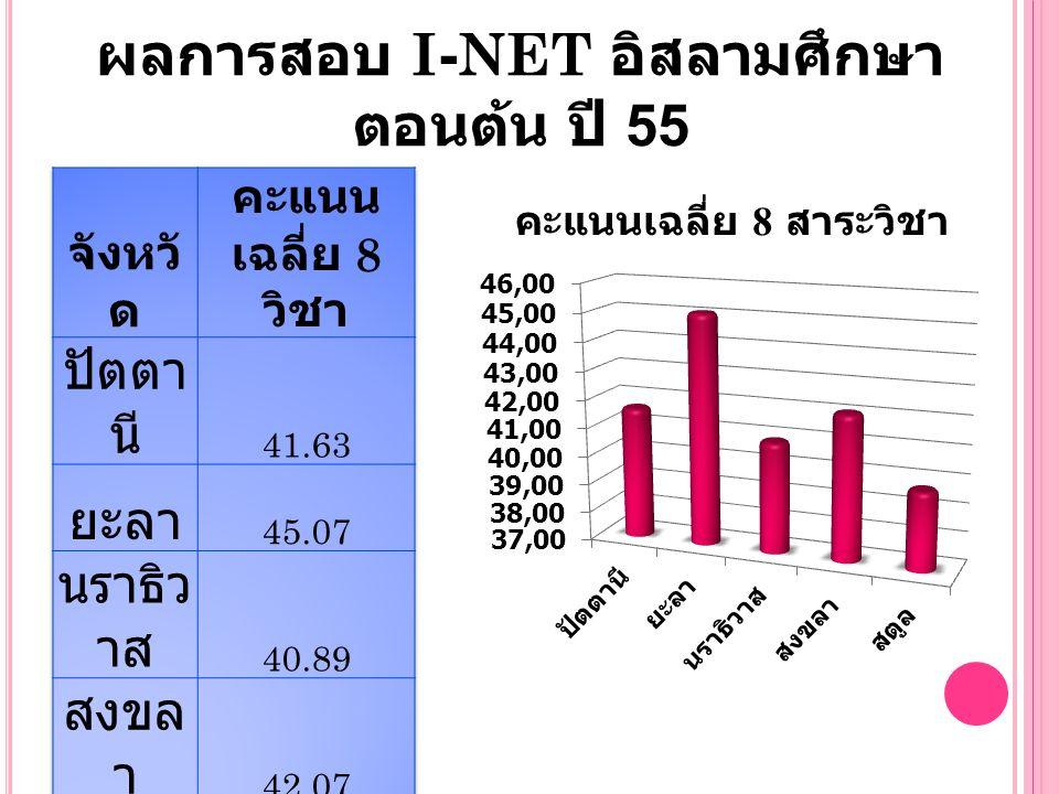 เปรียบเทียบคะแนน ผลการสอบ I- NET ระดับอิสลาม ศึกษาตอนกลาง