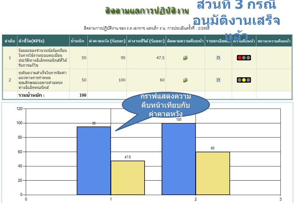 ส่วนที่ 3 กรณี อนุมัติงานเสร็จ แล้ว กราฟแสดงความ คืบหน้าเทียบกับ ค่าคาดหวัง