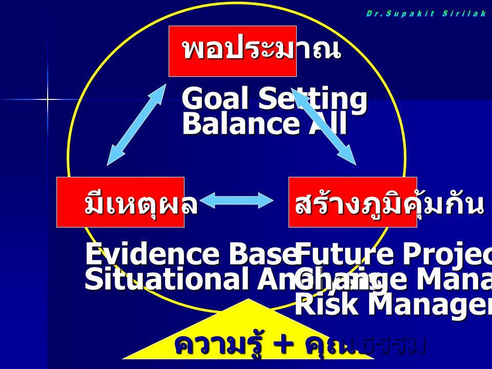 ปัจจัยกำหนดสุขภาพ / ปัญหา สุขภาพ แหล่งข้อมูล / หลักฐาน ประกอบการพิจารณา Policy Formation Policy Formulation Policy Implementation Policy Evaluation พื้นที่ / ท้องถิ่น กระทรวง / กรม ต่างๆ กระบวนการดำเนินนโยบาย (Policy Process) National Agenda