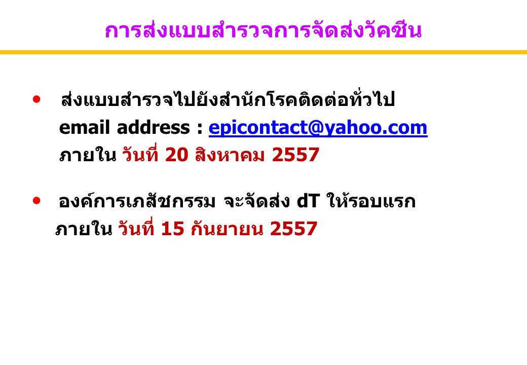 การส่งแบบสำรวจการจัดส่งวัคซีน ส่งแบบสำรวจไปยังสำนักโรคติดต่อทั่วไป email address : epicontact@yahoo.comepicontact@yahoo.com ภายใน วันที่ 20 สิงหาคม 25