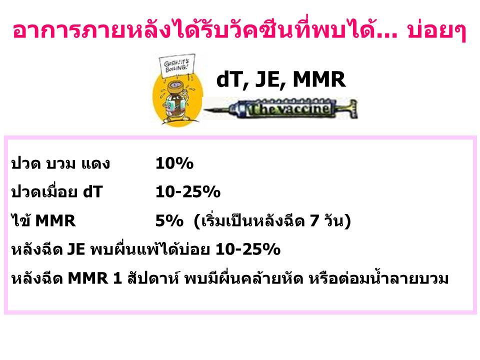 dT, JE, MMR ปวด บวม แดง 10% ปวดเมื่อย dT10-25% ไข้ MMR5% (เริ่มเป็นหลังฉีด 7 วัน) หลังฉีด JE พบผื่นแพ้ได้บ่อย 10-25% หลังฉีด MMR 1 สัปดาห์ พบมีผื่นคล้ายหัด หรือต่อมน้ำลายบวม อาการภายหลังได้รับวัคซีนที่พบได้...