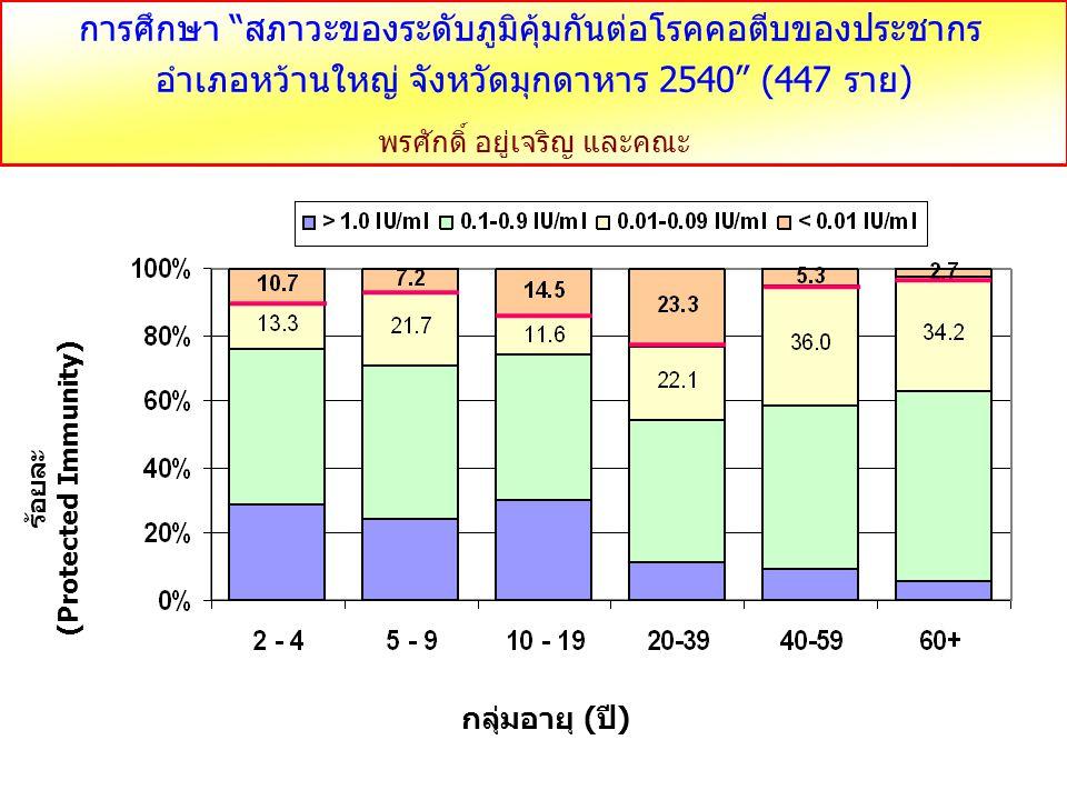 """กลุ่มอายุ (ปี) ร้อยละ (Protected Immunity) การศึกษา """"สภาวะของระดับภูมิคุ้มกันต่อโรคคอตีบของประชากร อำเภอหว้านใหญ่ จังหวัดมุกดาหาร 2540"""" (447 ราย) พรศั"""