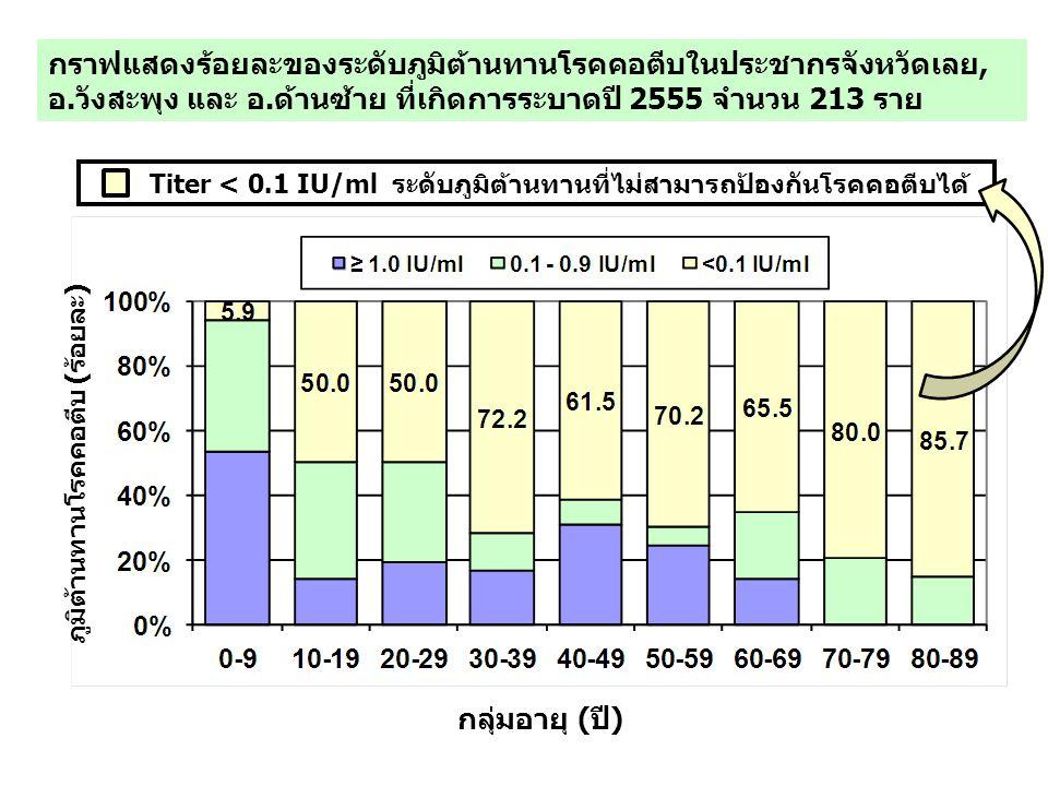 กราฟแสดงร้อยละของระดับภูมิต้านทานโรคคอตีบในประชากรจังหวัดเลย, อ.วังสะพุง และ อ.ด้านซ้าย ที่เกิดการระบาดปี 2555 จำนวน 213 ราย กลุ่มอายุ (ปี) ภูมิต้านทานโรคคอตีบ (ร้อยละ) Titer < 0.1 IU/ml ระดับภูมิต้านทานที่ไม่สามารถป้องกันโรคคอตีบได้
