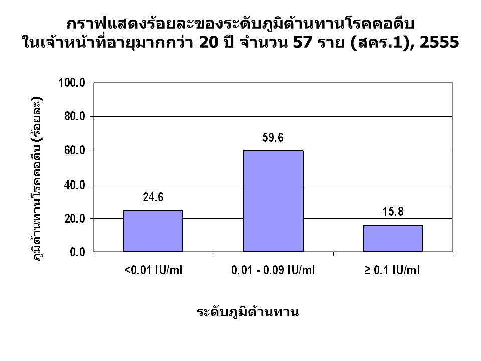 กราฟแสดงร้อยละของระดับภูมิต้านทานโรคคอตีบ ในเจ้าหน้าที่อายุมากกว่า 20 ปี จำนวน 57 ราย (สคร.1), 2555 ระดับภูมิต้านทาน ภูมิต้านทานโรคคอตีบ (ร้อยละ)