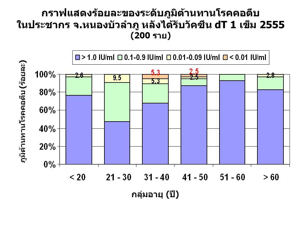 กราฟแสดงร้อยละของระดับภูมิต้านทานโรคคอตีบ ในประชากร จ.หนองบัวลำภู หลังได้รับวัคซีน dT 1 เข็ม 2555 (200 ราย) กลุ่มอายุ (ปี) ภูมิต้านทานโรคคอตีบ (ร้อยละ