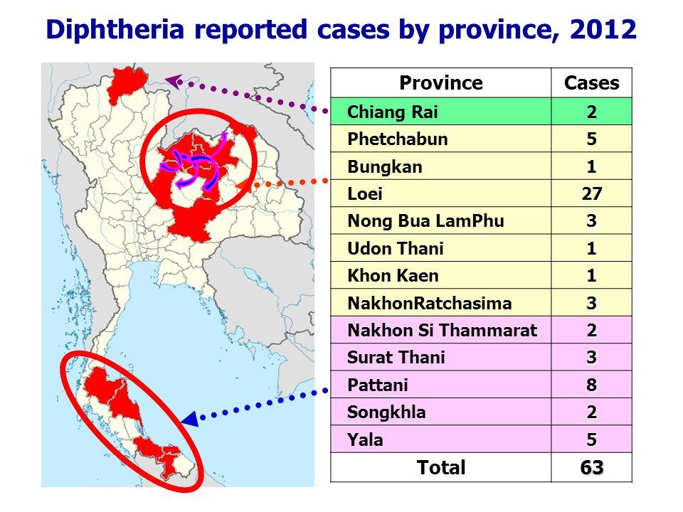Diphtheria reported cases by province, 2012 ProvinceCases Chiang Rai2 Phetchabun5 Bungkan1 Loei 27272727 Nong Bua LamPhu3 Udon Thani1 Khon Kaen1 NakhonRatchasima3 Nakhon Si Thammarat2 Surat Thani3 Pattani8 Songkhla2 Yala5 Total 63636363