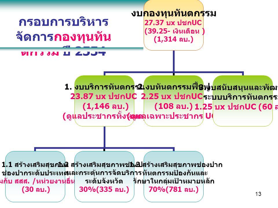 13 กรอบการบริหาร จัดการกองทุนทัน ตกรรม ปี 2554 งบกองทุนทันตกรรม 27.37 บ x ปชก UC (39.25- เงินเดือน ) (1,314 ลบ.) 1.