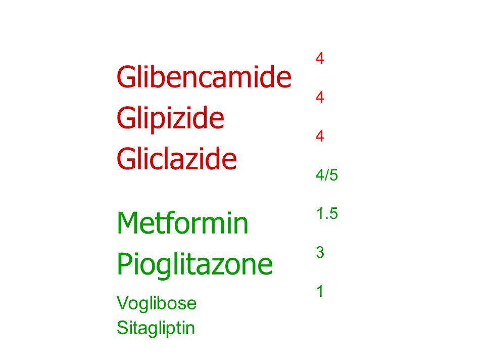 Glibencamide Glipizide Gliclazide Metformin Pioglitazone Voglibose Sitagliptin 4 4 4 4/5 1.5 3 1