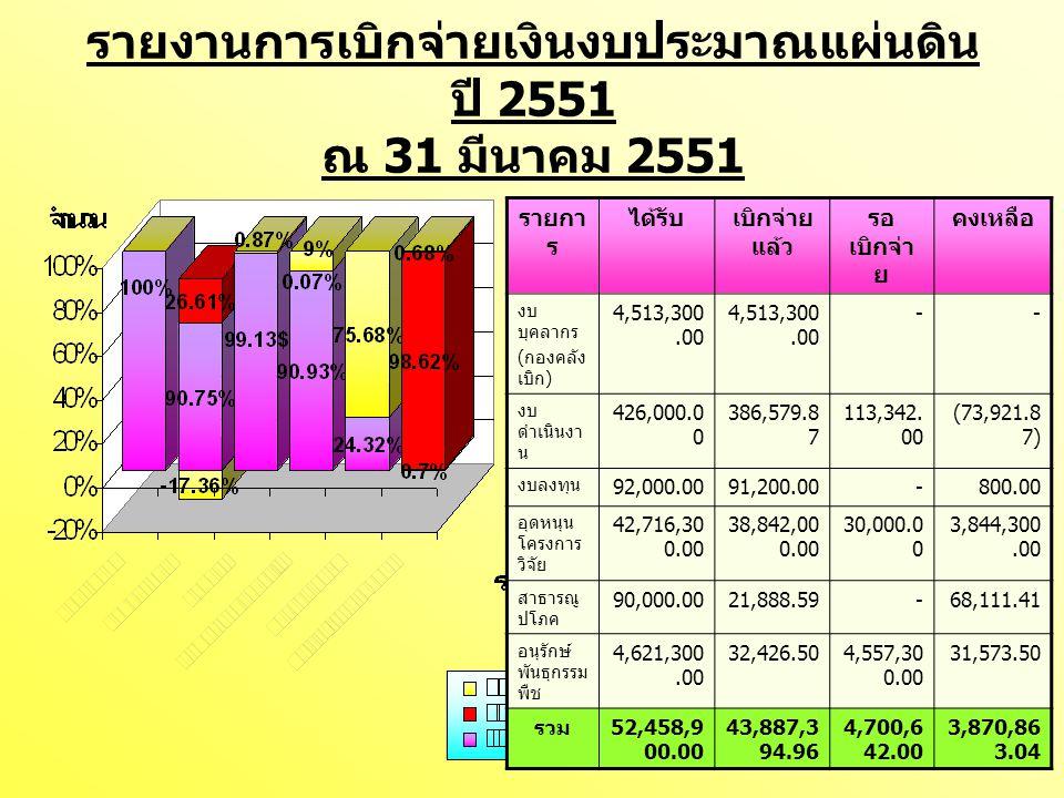 รายงานการเบิกจ่ายเงินงบประมาณแผ่นดิน ปี 2551 ณ 31 มีนาคม 2551 รายกา ร ได้รับเบิกจ่าย แล้ว รอ เบิกจ่า ย คงเหลือ งบ บุคลากร ( กองคลัง เบิก ) 4,513,300.0
